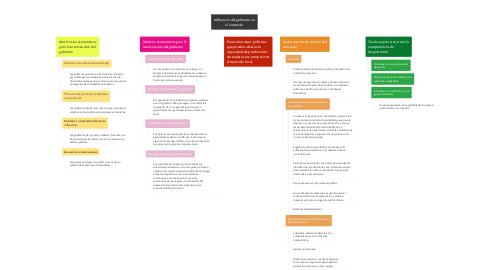 Mind Map: Influencia del gobierno en el comercio