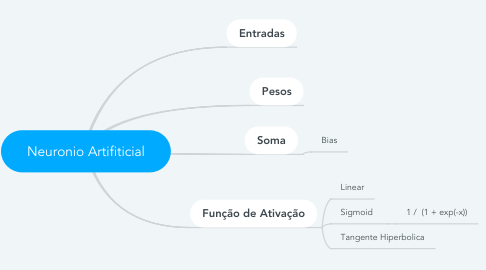 Mind Map: Neuronio Artifiticial