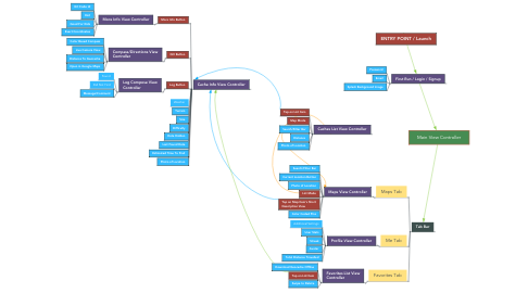 Mind Map: Main View Controller