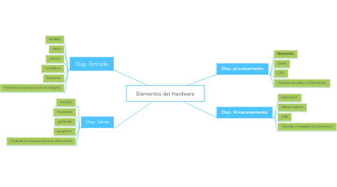 Mind Map: Elementos del Hardware