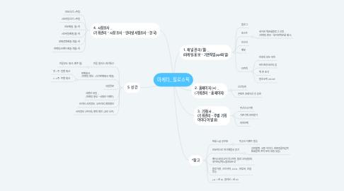 Mind Map: 마케터_필로소픽
