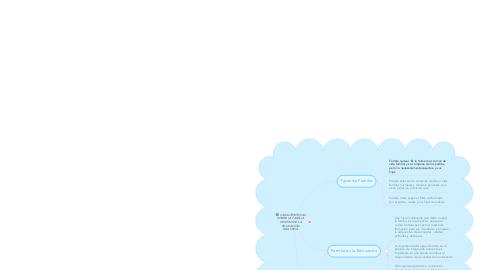 Mind Map: CARACTERÍSTICAS SOBRE LA FAMILIA DENTRO DE LA EDUCACIÓN INCLUSIVA