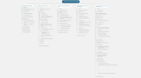 Mind Map: Plano de Lançamento App Joey