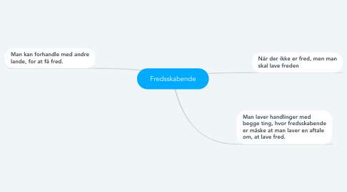 Mind Map: Fredsskabende