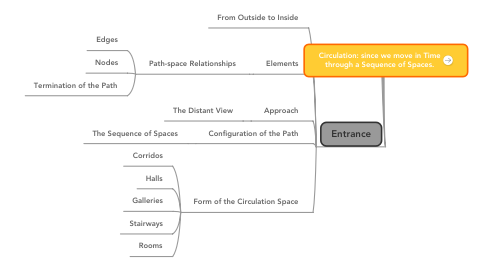 Mind Map: Circulation: since we move in Time through a Sequence of Spaces.