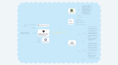 Mind Map: Культура усного і писемного мовлення