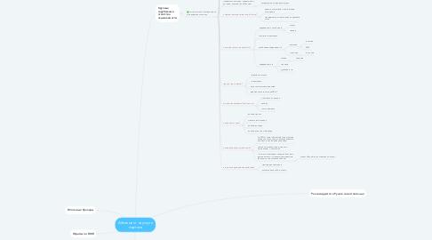 Mind Map: Абонемент на услуги портала
