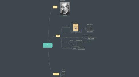 Mind Map: La Restauración