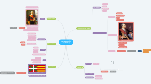 Mind Map: RESTAURACIÓN (1875-1898)