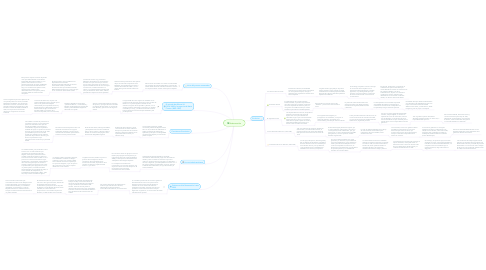Mind Map: Restauración