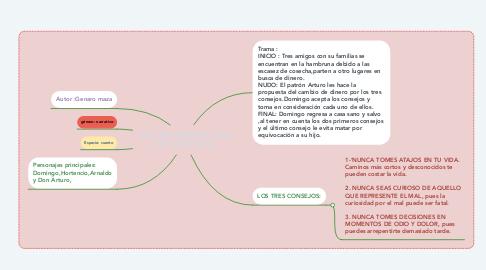 Mind Map: LOS TRES AMIGOS Y LOS TRES CONSEJOS