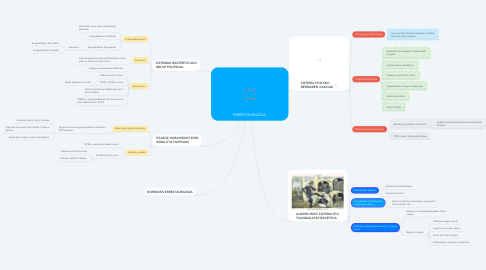 Mind Map: ERRESTAURAZIOA