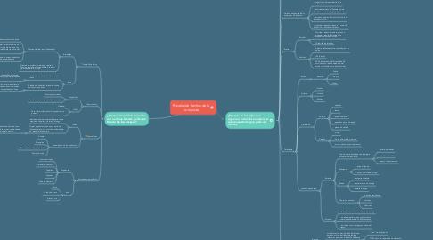 Mind Map: Revelando hechos de la conquista