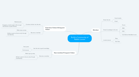 Mind Map: Build a Community of Rabbit Lovers