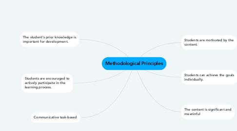 Mind Map: Methodological Principles