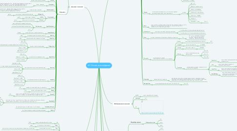 Mind Map: API Docdoc расшифровка