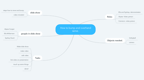 Mind Map: How to bump and overhand serve.