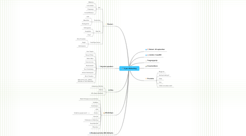 Mind Map: 5 jaar Lifehacking