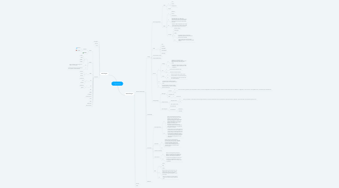 Mind Map: IT panorama