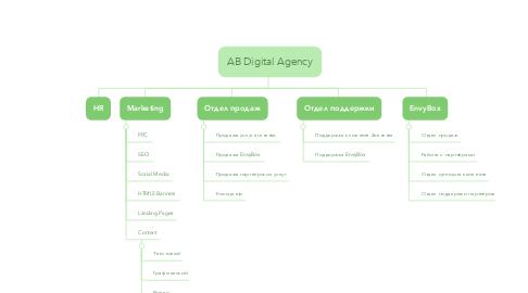 Mind Map: AB Digital Agency