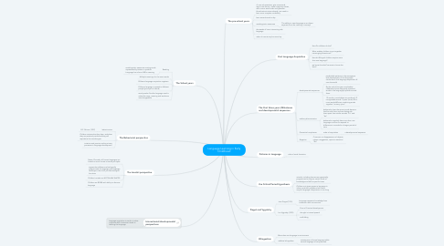 Mind Map: Language Learning in Early Childhood