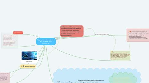 Mind Map: Віруси,шкідливе програмне забезпечення:типи і особливості