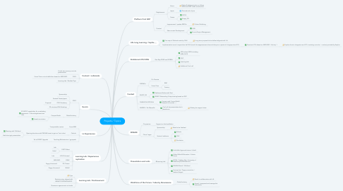 Mind Map: Projects / Topics
