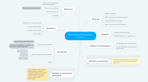 Mind Map: Requirements Engineering Process