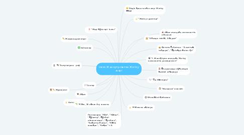Mind Map: Ілияс Жансүгіров пен Жетісу жері