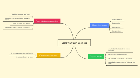 Mind Map: Start Your Own Business