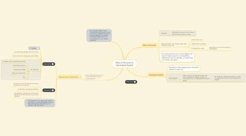 Mind Map: Marca Personal e Identidad Digital