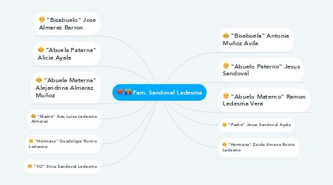 Mind Map: Fam. Sandoval Ledesma