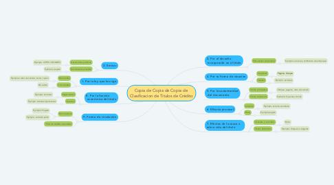 Mind Map: Copia de Copia de Copia de  Clasificacion de Titulos de Crédito
