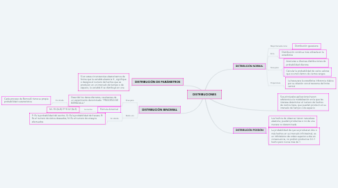 Mind Map: DISTRIBUCIONES