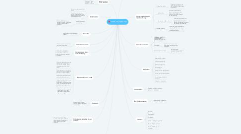 Mind Map: MERCHANDISING