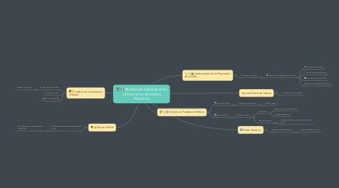 Mind Map: Modelos de Administración y Procuración de Justicia Mexicano