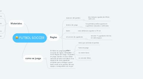Mind Map: FUTBOL SOCCER
