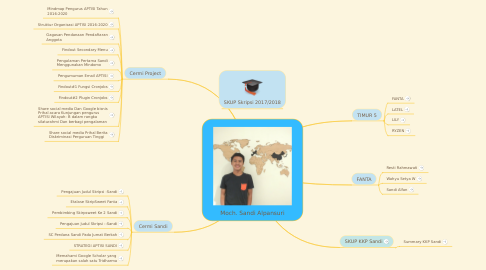 Mind Map: Moch. Sandi Alpansuri