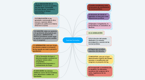 Mind Map: fuentes formales