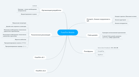Mind Map: FotoFlirt Mobile