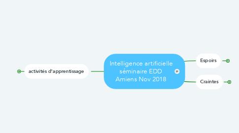 Mind Map: Intelligence artificielle séminaire EDD Amiens Nov 2018