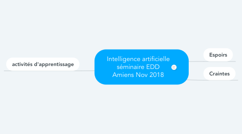 Mind Map: Intelligence artificielle séminaire EDD Amiens