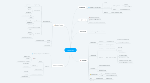 Mind Map: NewJoiners