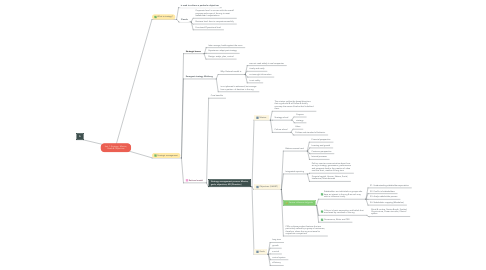 Mind Map: Unit 1: Strategy, Mission, Goals & Objectives