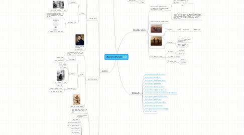 Mind Map: Realismo literario