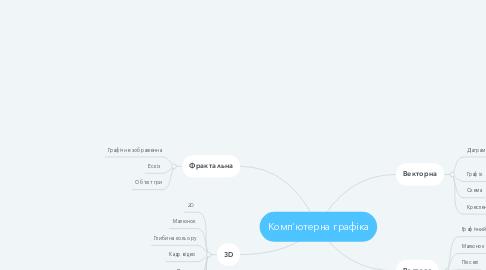 Mind Map: Комп'ютерна графіка