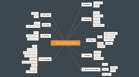 Mind Map: Mind map for A.T.V.M(Bus)