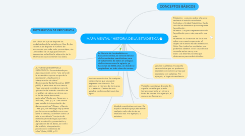 "Mind Map: MAPA MENTAL ""HISTORIA DE LA ESTADÍSTICA"
