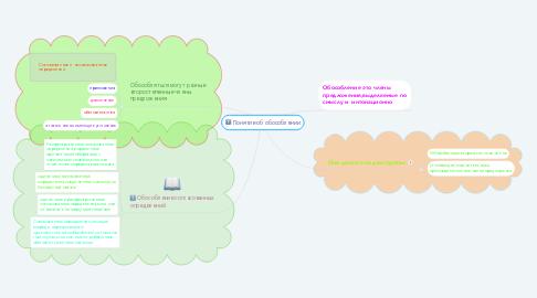 Mind Map: Понятие об обособлении
