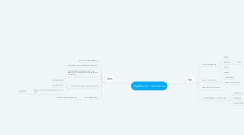 Mind Map: digital communication